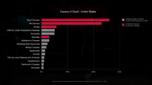 Statistik beschreibt, welche Todesarten wie häufig vorkommen